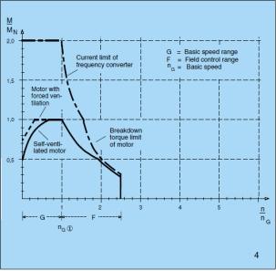 Механическая характеристика частотно-регулируемых приводов