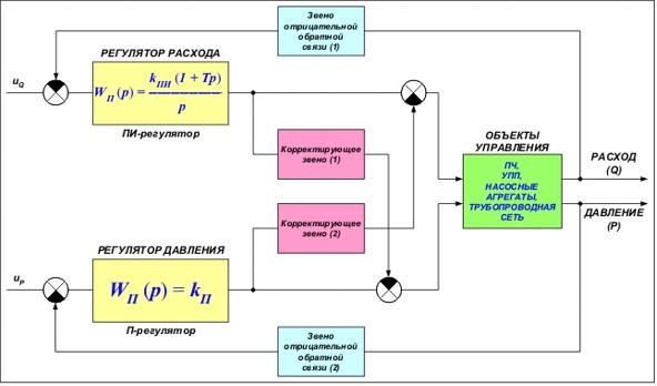 Математическая модель гистерезиса
